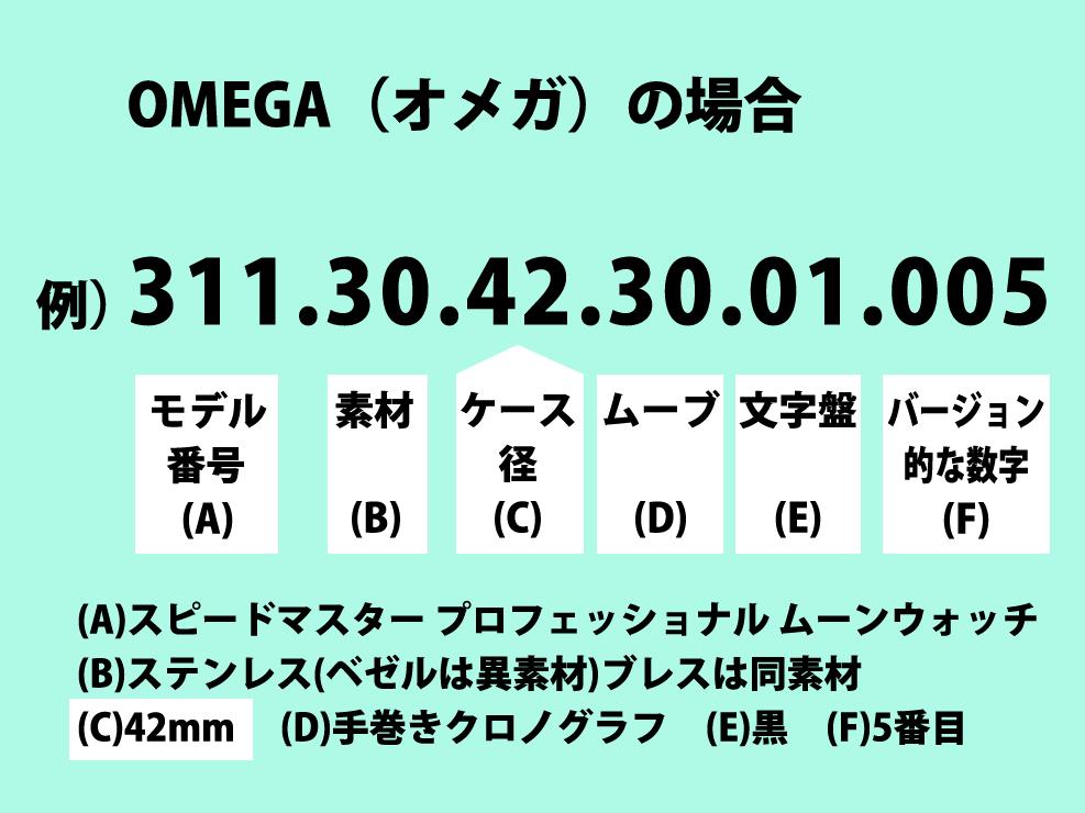オメガの型番 図解