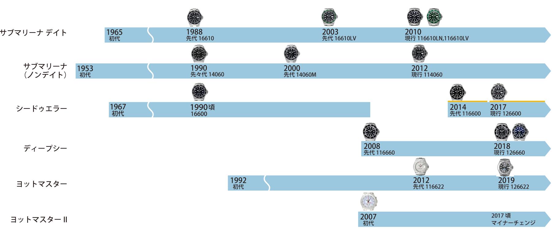 ロレックス 海モデルの歴史