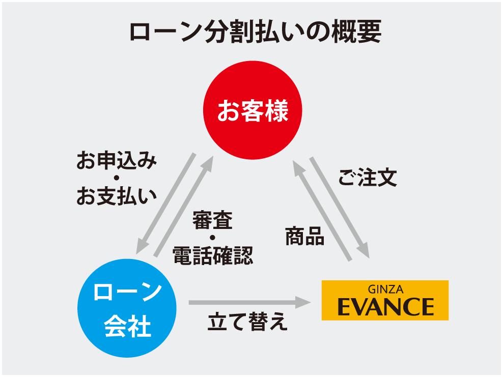 ローン分割払い概念図