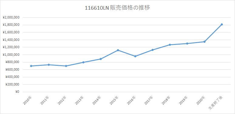 116610LN 販売価格推移